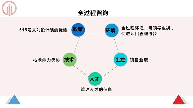幻灯片12