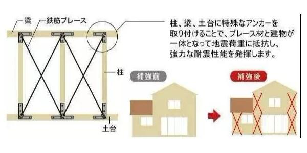 """地震来临时,怎样的建筑构造才能""""只晃不倒""""?"""
